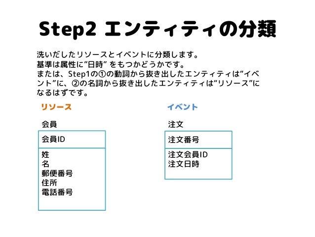 """Step2 エンティティの分類  会員ID  姓  名  郵便番号  住所  電話番号  注文番号  注文会員ID  注文日時  注文  会員  リソース  イベント  洗いだしたリソースとイベントに分類します。 基準は属性に""""日時"""" をもつか..."""