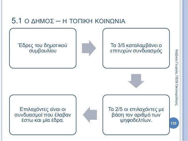 Έδρες του δημοτικού συμβουλίου Τα 3/5 καταλαμβάνει ο επιτυχών συνδυασμός Τα 2/5 οι επιλαχόντες με βάση τον αριθμό των ψηφο...