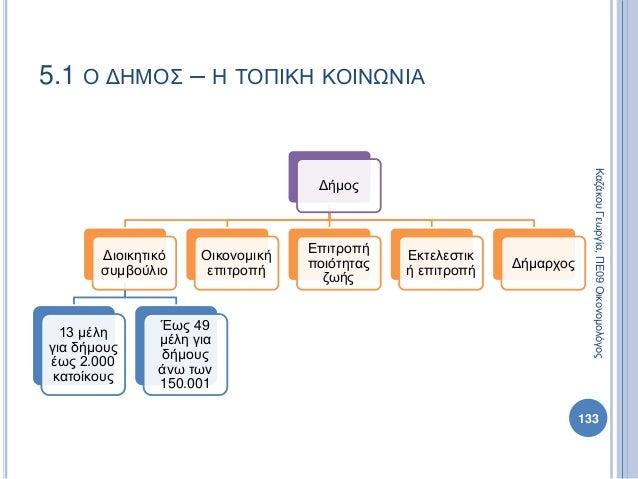 Δήμος Διοικητικό συμβούλιο 13 μέλη για δήμους έως 2.000 κατοίκους Έως 49 μέλη για δήμους άνω των 150.001 Οικονομική επιτρο...