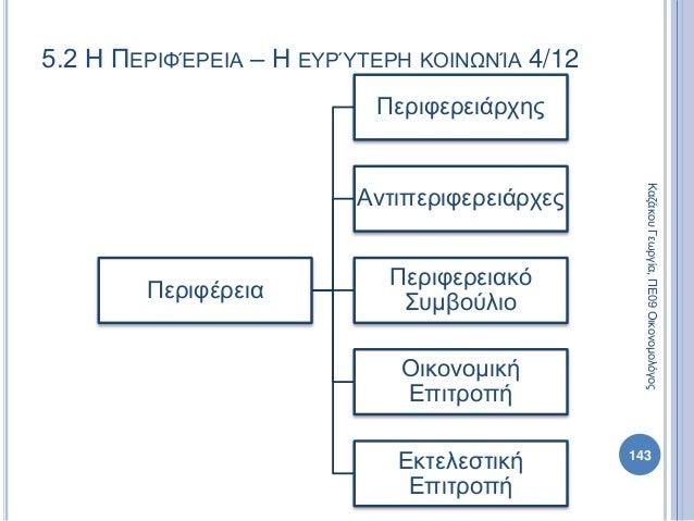 Περιφέρεια Περιφερειάρχης Αντιπεριφερειάρχες Περιφερειακό Συμβούλιο Οικονομική Επιτροπή Εκτελεστική Επιτροπή 143 ΚαζάκουΓε...