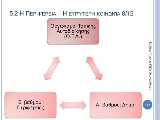Οργανισμοί Τοπικής Αυτοδιοίκησης (Ο.Τ.Α.) Α΄ βαθμού: Δήμοι Β' βαθμού: Περιφέρειες 147 ΚαζάκουΓεωργία,ΠΕ09Οικονομολόγος 5.2...