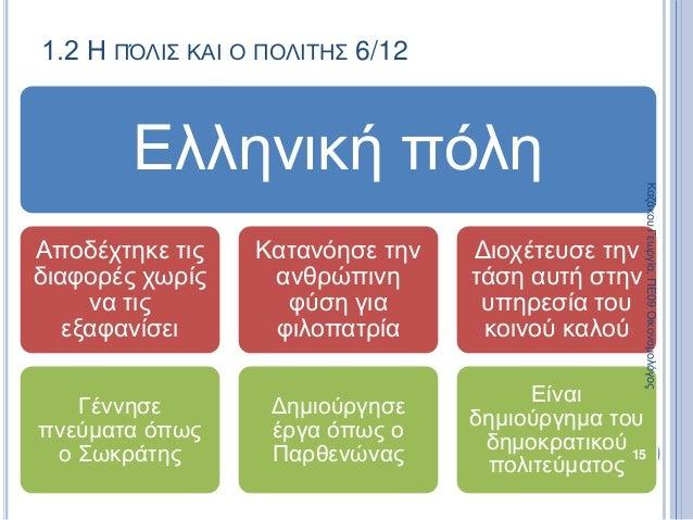 1.2 Η ΠΌΛΙΣ ΚΑΙ Ο ΠΟΛΙΤΗΣ 6/12 Ελληνική πόλη Αποδέχτηκε τις διαφορές χωρίς να τις εξαφανίσει Γέννησε πνεύματα όπως ο Σωκρά...