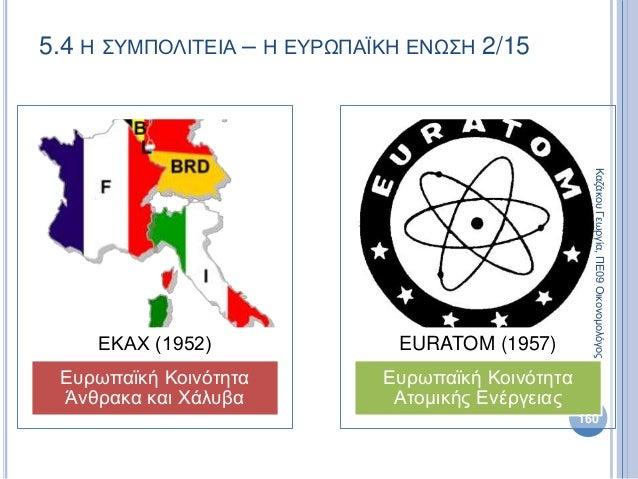 5.4 Η ΣΥΜΠΟΛΙΤΕΙΑ – Η ΕΥΡΩΠΑΪΚΗ ΕΝΩΣΗ 2/15 Ευρωπαϊκή Κοινότητα Άνθρακα και Χάλυβα ΕΚΑΧ (1952) Ευρωπαϊκή Κοινότητα Ατομικής...