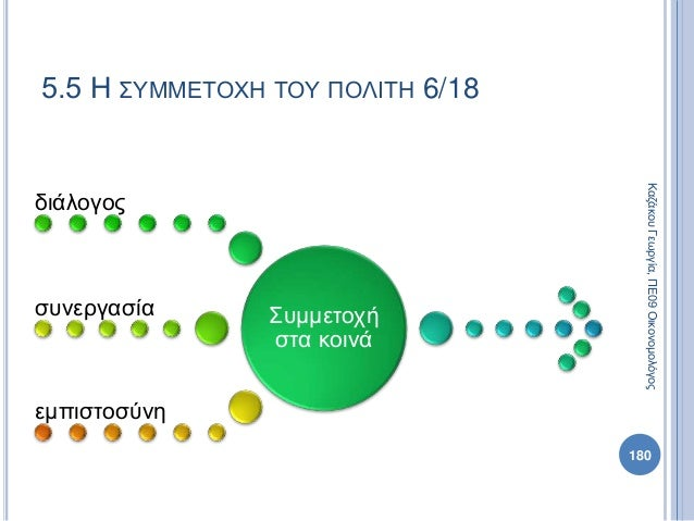 Συμμετοχή στα κοινά διάλογος συνεργασία εμπιστοσύνη 180 ΚαζάκουΓεωργία,ΠΕ09Οικονομολόγος 5.5 Η ΣΥΜΜΕΤΟΧΗ ΤΟΥ ΠΟΛΙΤΗ 6/18