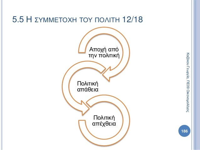Αποχή από την πολιτική Πολιτική απάθεια Πολιτική απέχθεια 186 ΚαζάκουΓεωργία,ΠΕ09Οικονομολόγος 5.5 Η ΣΥΜΜΕΤΟΧΗ ΤΟΥ ΠΟΛΙΤΗ ...
