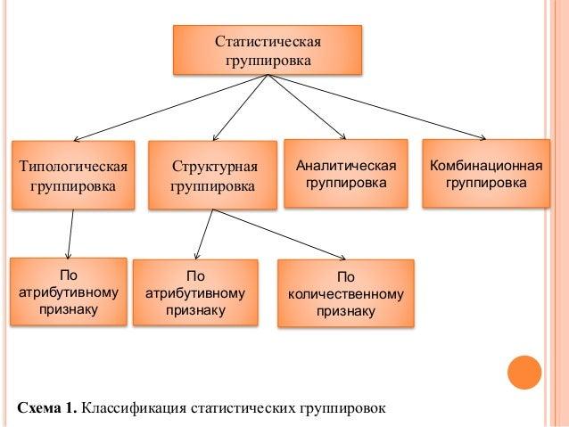 Сводка группировка сущность и классификация группировки