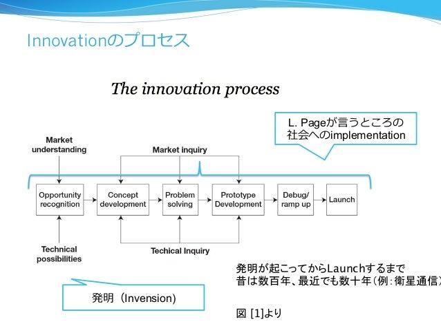 Innovationのプロセス  発明(Invension)  L. Pageが⾔言うところの  社会へのimplementation  発明が起こってからLaunchするまで  昔は数百年、最近でも数十年(例:衛星通信)  図 [1]より