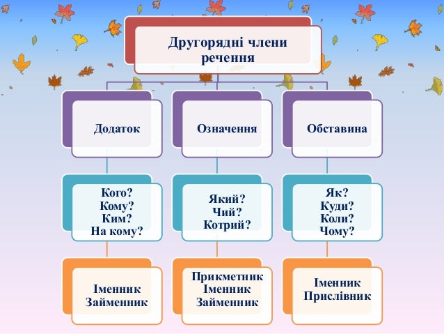 Роль в докремлених член в речення в мовленн