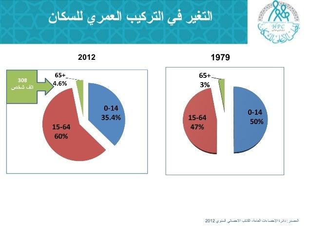 الفرصة السكانية ماذا عن كبار السن في الأردن