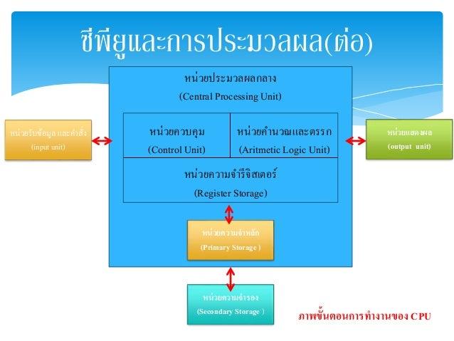 ซีพียูและกำรประมวลผล(ต่อ)  หน่วยรับข้อมูล และคา สั่ง  (input unit)  หน่วยแสดงผล  (output unit)  หน่วยประมวลผลกลาง  (Centra...