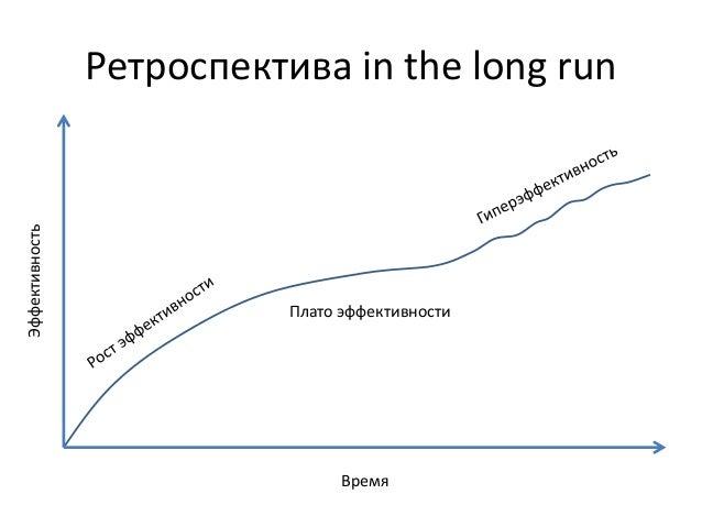 Ретроспектива in the long run  Время  Эффективность  Плато эффективности