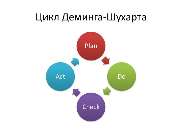 Цикл Деминга-Шухарта  Plan  Do  Check  Act
