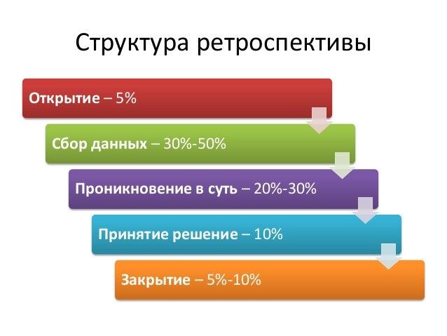 Структура ретроспективы  Открытие – 5%  Сбор данных – 30%-50%  Проникновение в суть – 20%-30%  Принятие решение – 10%  Зак...
