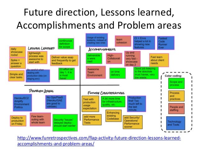 Future direction, Lessons learned,  Accomplishments and Problem areas  http://www.funretrospectives.com/flap-activity-futu...
