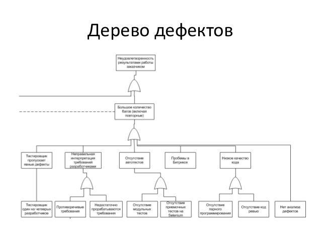 Контрольные карты Шухарта