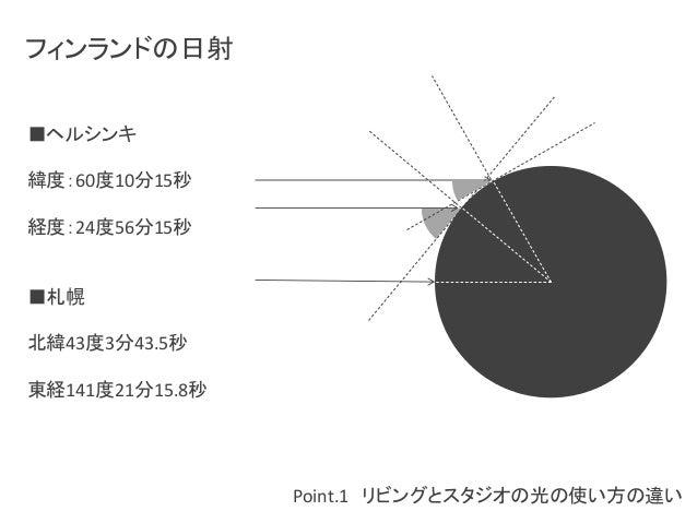 Point.1 リビングとスタジオの光の使い方の違い  フィンランドの日射  ■ヘルシンキ  緯度:60度10分15秒  経度:24度56分15秒  ■札幌  北緯43度3分43.5秒  東経141度21分15.8秒