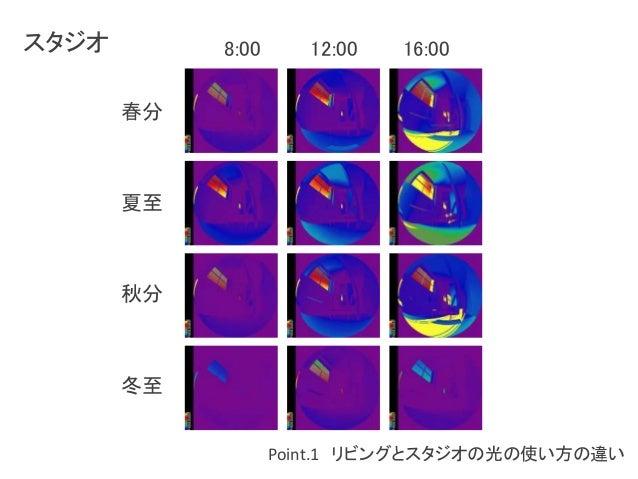 Point.1 リビングとスタジオの光の使い方の違い  スタジオ  春分  夏至  秋分  冬至  8:00 12:00 16:00