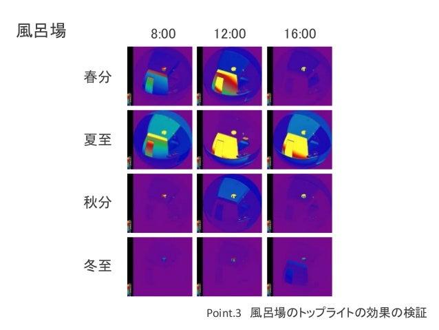 Point.3 風呂場のトップライトの効果の検証  風呂場  春分  夏至  秋分  冬至  8:00 12:00 16:00
