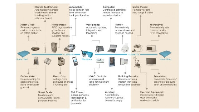 Internet  of  Things  Machine-‐to-‐Machine  Isolated  (autonomous,  disconnected)  Monitored  Remotely  controlled  and ...