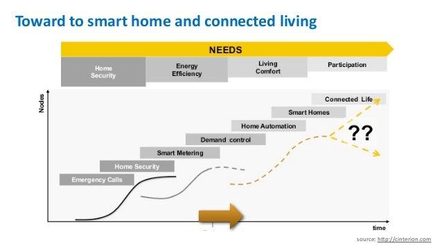 연결이 만드는 홈의 변화 - Connected Living