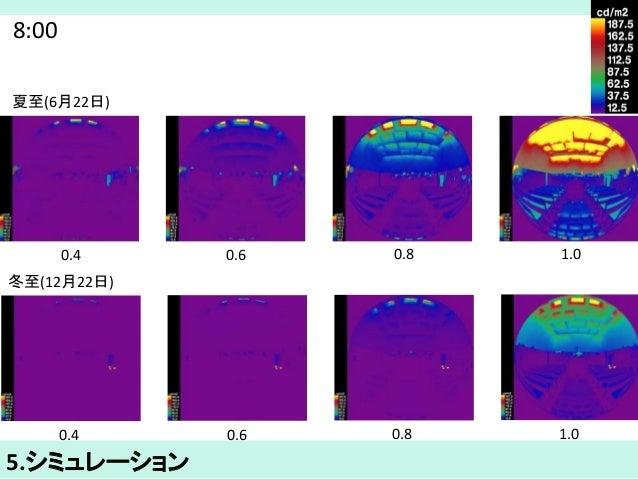 8:00  夏至(6月22日)  0.4 0.6 0.8 1.0  冬至(12月22日)  0.4 0.6 0.8 1.0  5.シミュレーション