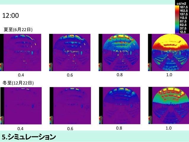 12:00  夏至(6月22日)  0.4 0.6 0.8 1.0  冬至(12月22日)  0.4 0.6 0.8 1.0  5.シミュレーション