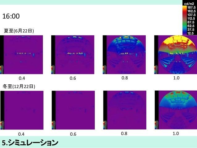 16:00  夏至(6月22日)  0.4 0.6 0.8 1.0  冬至(12月22日)  0.4 0.6 0.8 1.0  5.シミュレーション