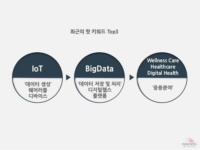 디지털헬스 플랫폼과 웨어러블 디바이스의 현황 및 전망 Slide 3