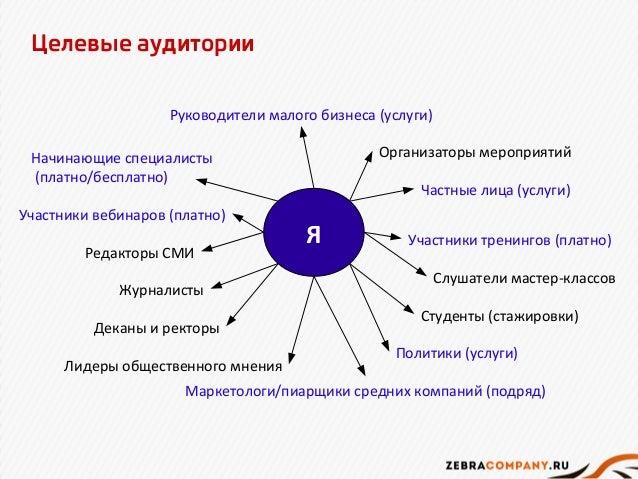 Целевые аудитории  Руководители малого бизнеса (услуги)  Я  Организаторы мероприятий  Частные лица (услуги)  Участники тре...