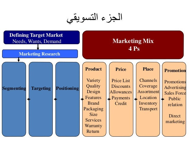 Defining Target Market  Needs, Wants, Demand  Marketing Research  Segmenting Targeting Positioning  Product  Variety  Qual...