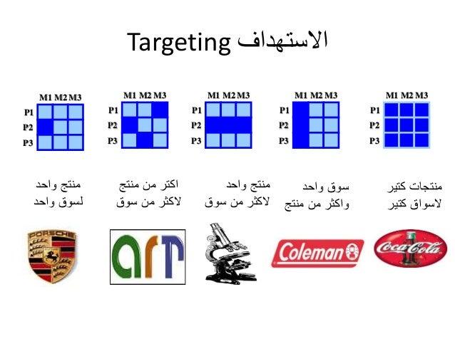 Targeting الاستهداف  M1 M2M3  P1  P2  P3  منتج واحد  لسوق واحد  M1 M2M3  P1  P2  P3  اكتر من منتج  لاكثر من سوق  M1 M2M3  ...