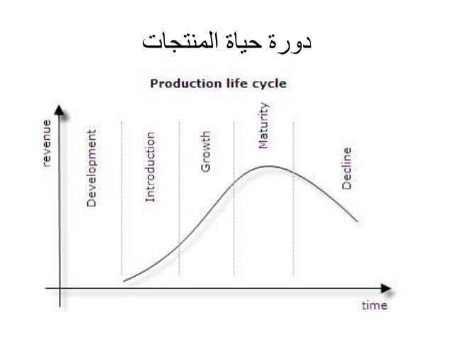 دورة حياة المنتجات