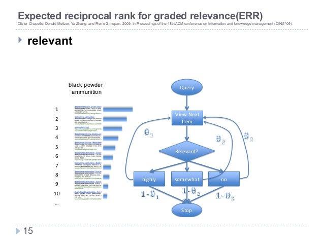新技術研究会 Expected reciprocal rank for graded relevance(ERR) Olivier Chapelle, Donald Metlzer, Ya Zhang, and Pierre Grinspan....