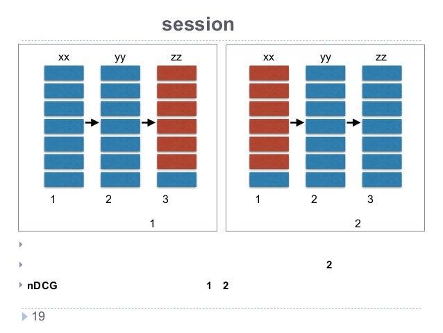 新技術研究会 既存評価手法のsession対応に対する課題 ! どちらの検索システムの方が良い? ! 当然一度目のセッションで正解を発見できている検索システム2の方が性能が良い ! nDCGを利用した場合、検索システム1と2に差は出ない。 19...