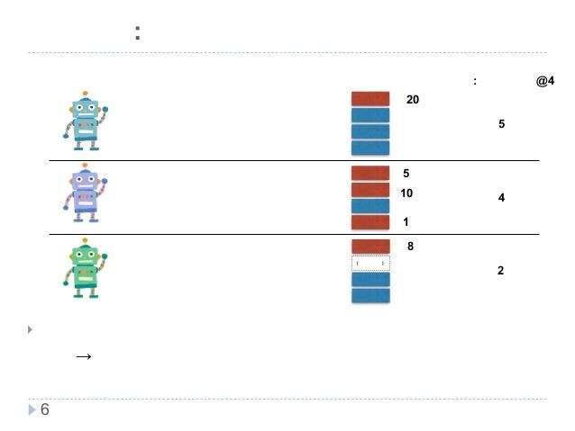 新技術研究会 前提知識:単一の評価手法だけで良いのか? 6 ! 検索システムが目的とするユーザモデルを考慮した検索評価指標が 必要→検索システムの進化に合わせ検索評価手法の改善も進む。 検索システムの特徴 大正解を一つ発見するのが得意 正解を...
