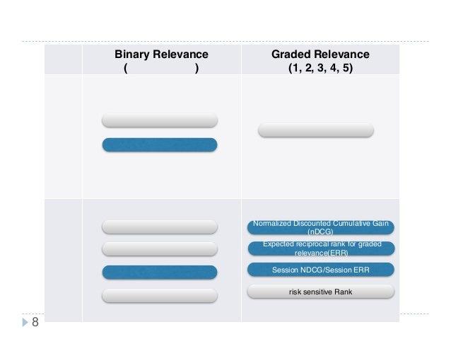 新技術研究会 評価指標一覧と用途 8 Binary Relevance  (正解,不正解) Graded Relevance  (1, 2, 3, 4, 5)正解がたくさん正解が一つ 逆順位(RR) 再現率・適合率 11点平均適合率 平均適...