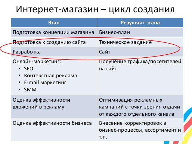 Бизнес план на создание интернет сайта оптимизация сайта Ершов