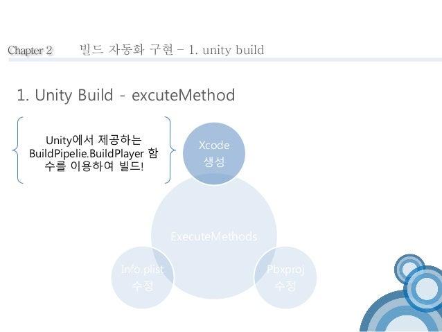 Chapter 2 빌드 자동화 구현 – 1. unity build  1. Unity Build - excuteMethod  Xcode  생성  ExecuteMethods  Pbxproj  수정  Unity에서 제공하는 ...