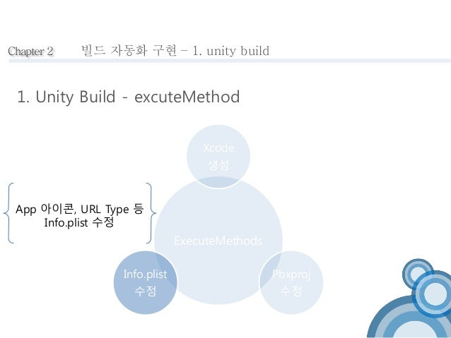 Chapter 2 빌드 자동화 구현 – 1. unity build  1. Unity Build - excuteMethod  Xcode  생성  ExecuteMethods  Pbxproj  수정  App 아이콘, URL ...