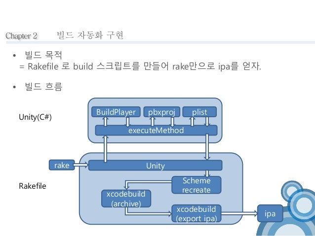 Chapter 2 빌드 자동화 구현   빌드 목적  = Rakefile 로 build 스크립트를 만들어 rake만으로 ipa를 얻자.   빌드 흐름  Unity(C#)  Rakefile  BuildPlayer pbx...