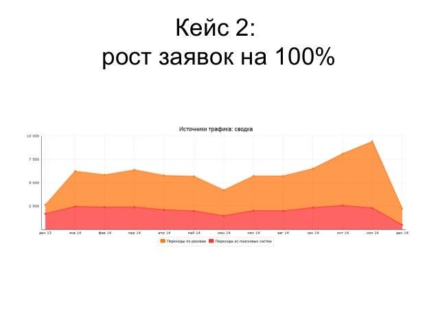 Кейс 2:  рост заявок на 100%