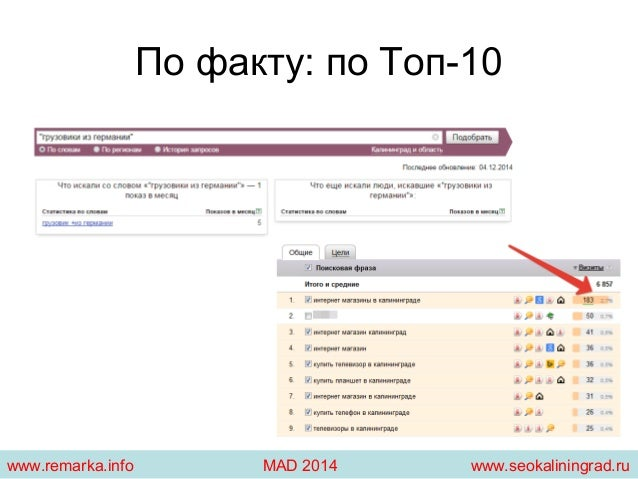 По факту: по Топ-10  www.remarka.info MAD 2014 www.seokaliningrad.ru