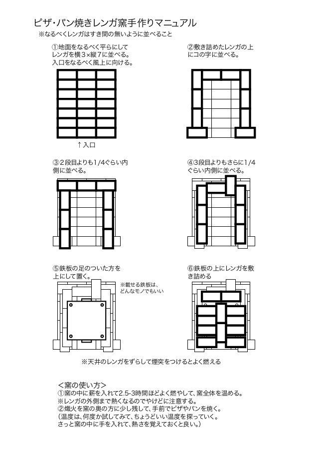 ピザ・パン焼きレンガ窯手作りマニュアル  ※なるべくレンガはすき間の無いように並べること  ①地面をなるべく平らにして  レンガを横3×縦7に並べる。  入口をなるべく風上に向ける。  ③2段目よりも1/4ぐらい内  側に並べる。  ⑤鉄板の足...