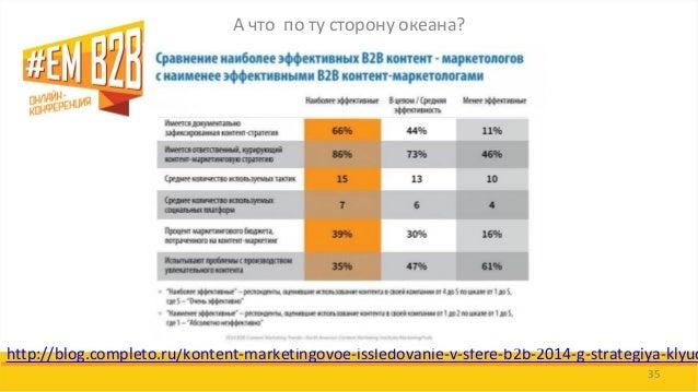 А что по ту сторону океана?  35  http://blog.completo.ru/kontent-marketingovoe-issledovanie-v-sfere-b2b-2014-g-strategiya-...