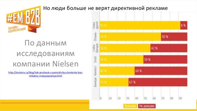 По данным исследованиям компании Nielsen  http://texterra.ru/blog/kak-prodavat-s-pomoshchyu-kontenta-bez- reklamy-i-navyaz...