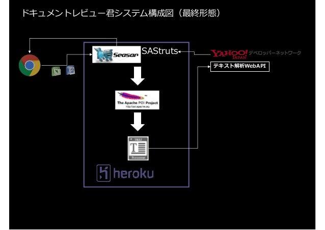 ドキュメントレビュー君システム構成図(最終形態)  SAStruts  テキスト解析WebAPI