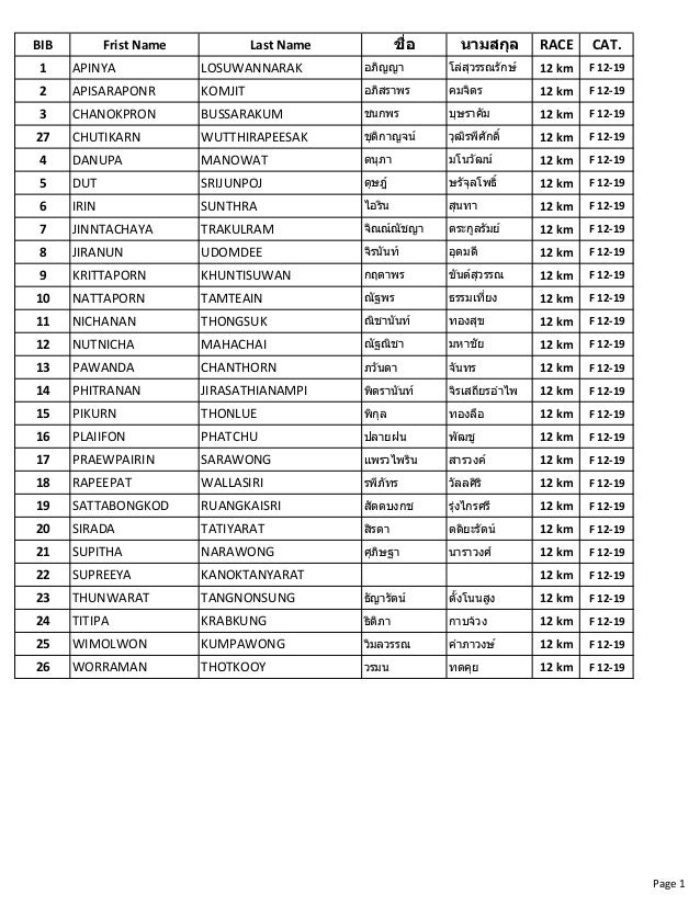 Registered Participants List Nutrilite Health Run 2015 12