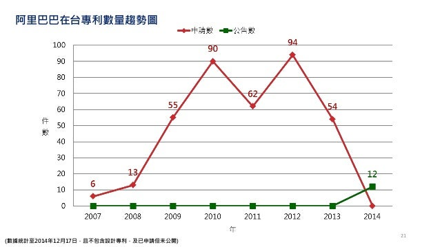 (數據統計至2014年12月17日,且不包含設計專利,及已申請但未公開) 阿里巴巴在台專利數量趨勢圖 21