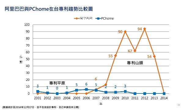 阿里巴巴與PChome在台專利趨勢比較圖 (數據統計至2014年12月17日,且不包含設計專利,及已申請但未公開) 專利山頭 專利平原 22