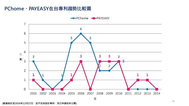 PChome、PAYEASY在台專利趨勢比較圖 (數據統計至2014年12月17日,且不包含設計專利,及已申請但未公開) 26